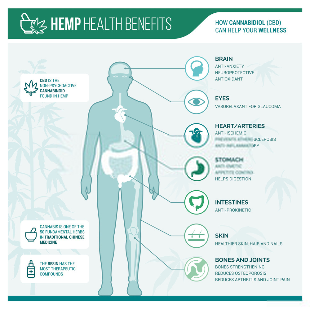 medicinal Usages or benefits of hemp